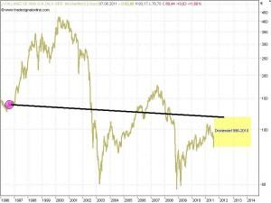 Aktienkurs Allianz