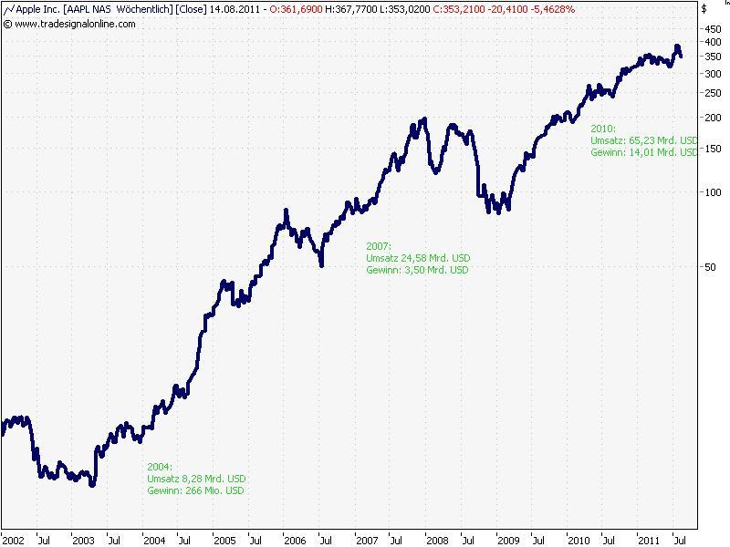 Wer nur auf den Aktienkurs blickt, der könnte an European Lithium schnell das Interesse verlieren. Schon seit Monaten herrscht hier ein Abwärtstrend, der die Aktie .
